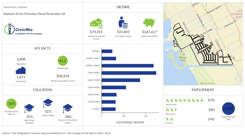 Demographics for Neptune Drive Shoreline Flood Protection AD