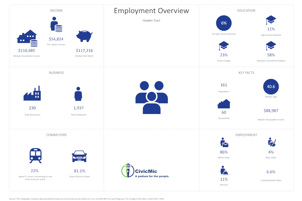Employment Overview for the Hayden Tract