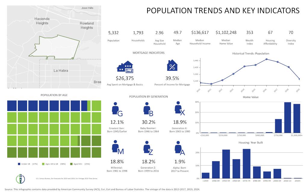 La Habra Heights Population Trends