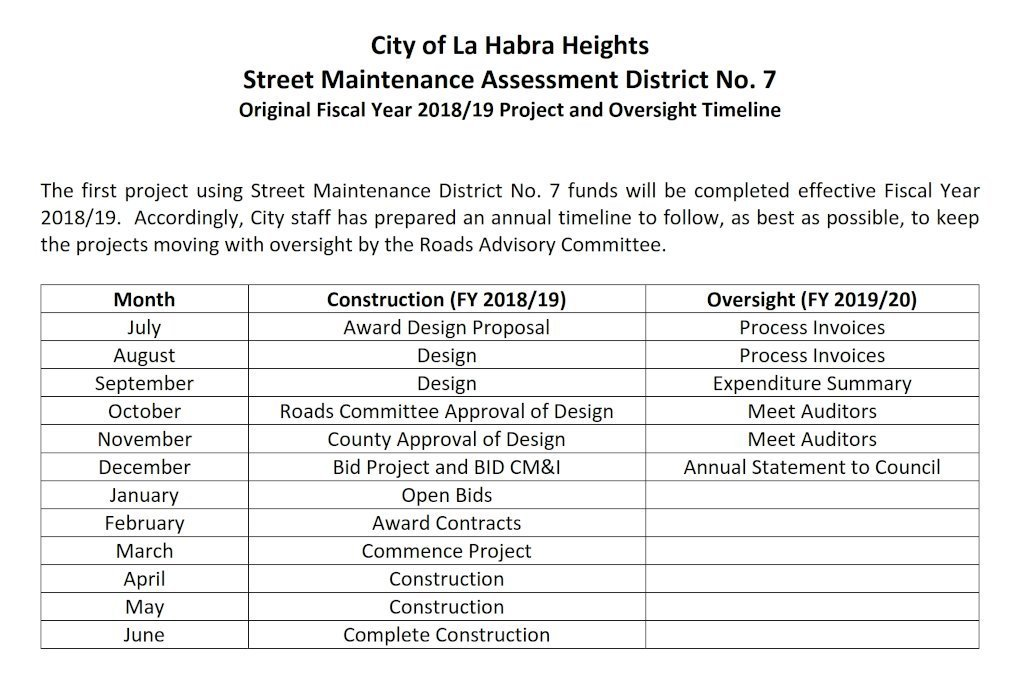 Original 2018-19 Project and Oversight Timeline