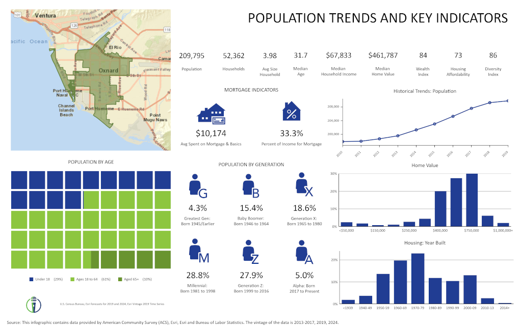Population Trends for Oxnard