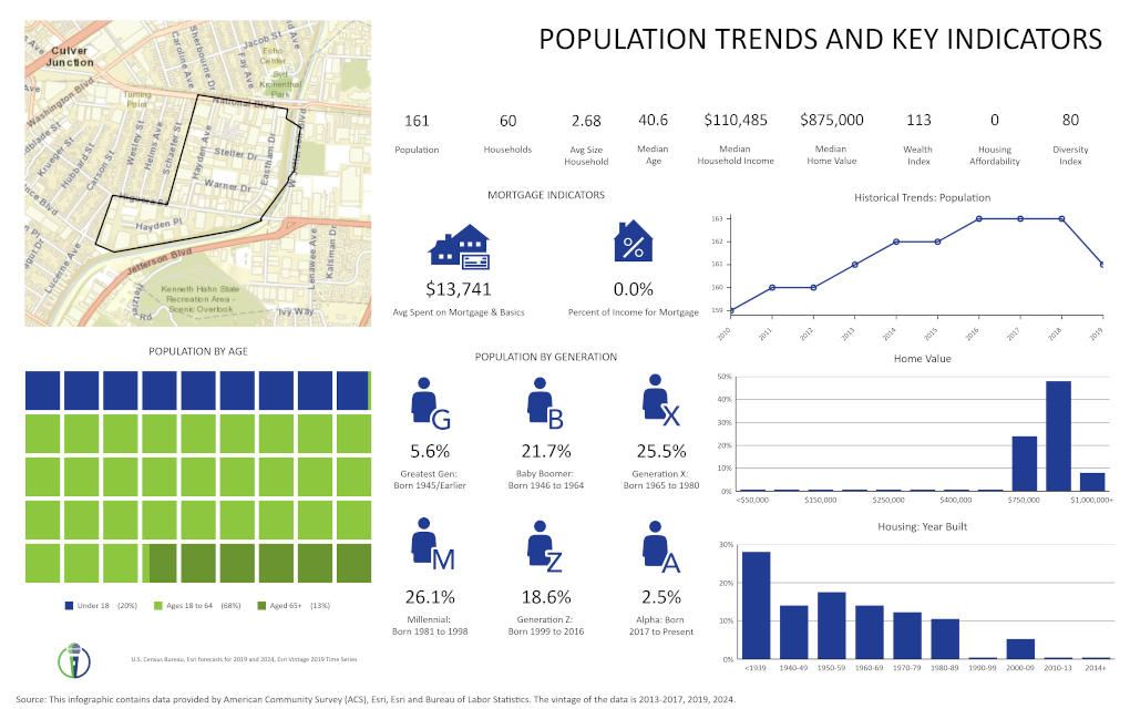 Population Trends for the Hayden Tract
