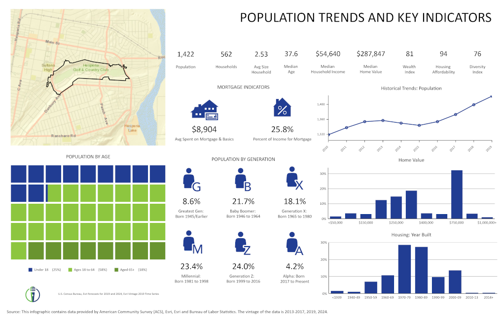 Hesperia Golf Course CFD Population Trends
