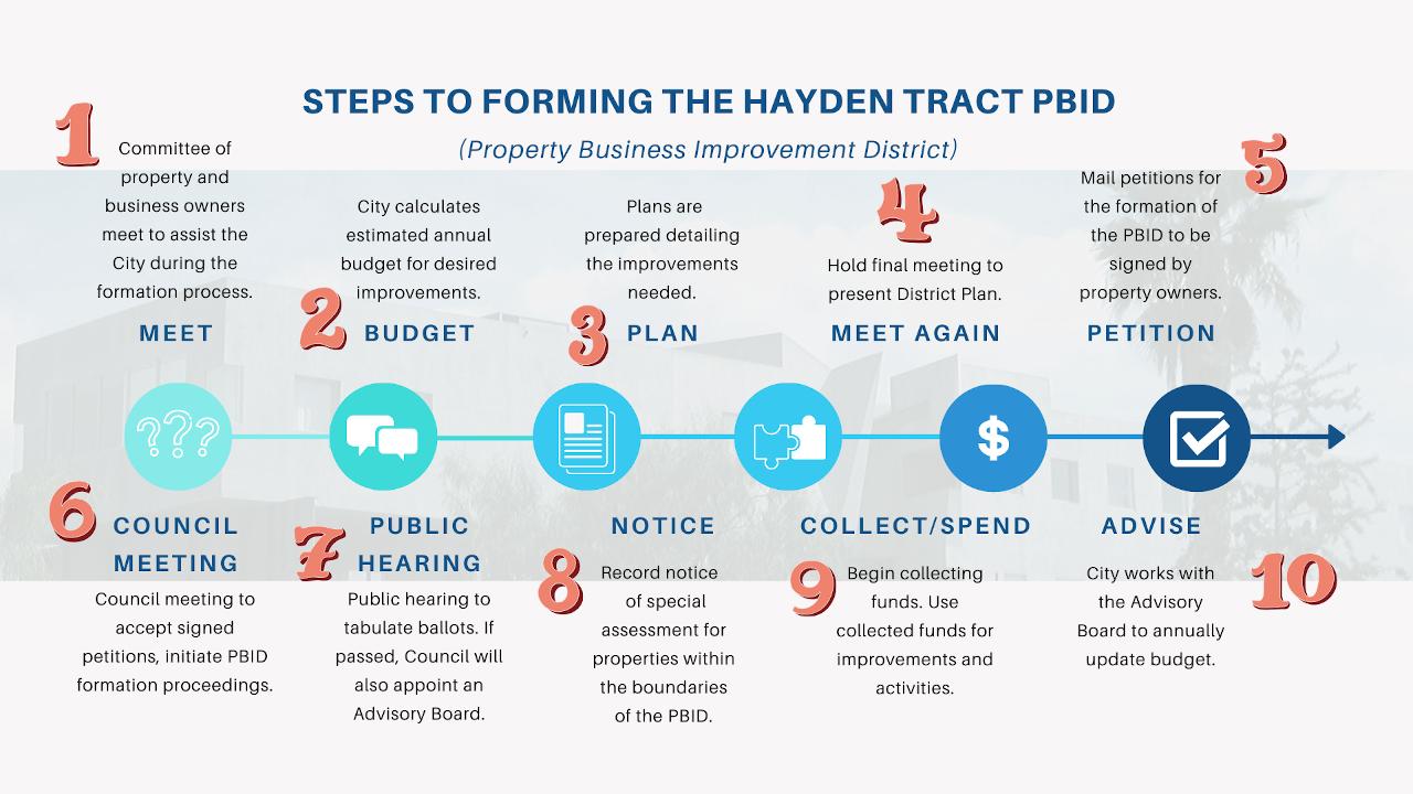 Hayden Tract PBID Formation Steps