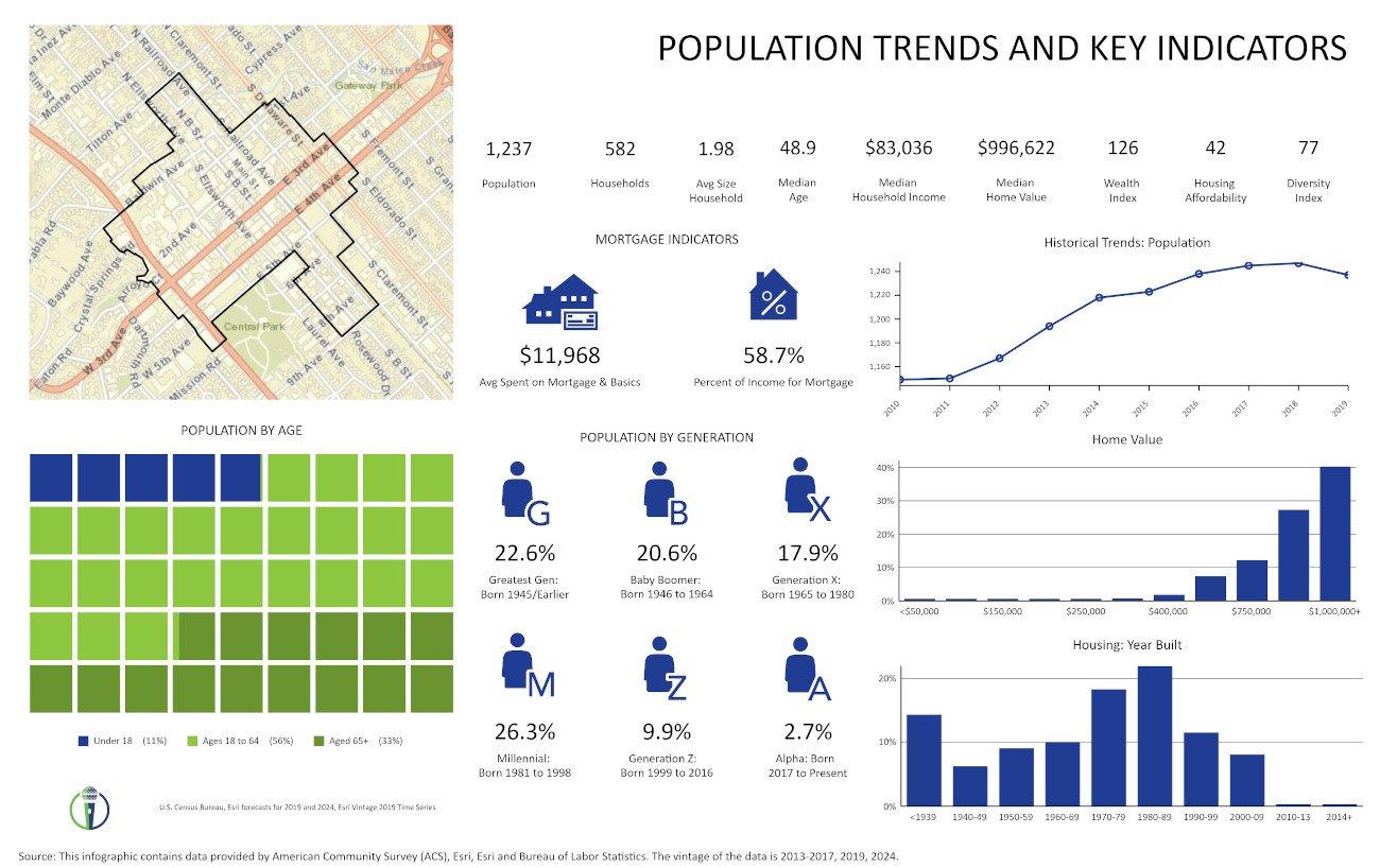 DSMA Population Trends