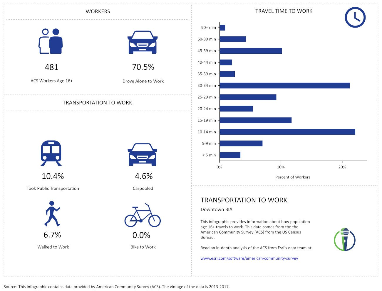 DSMA Transportation to Work