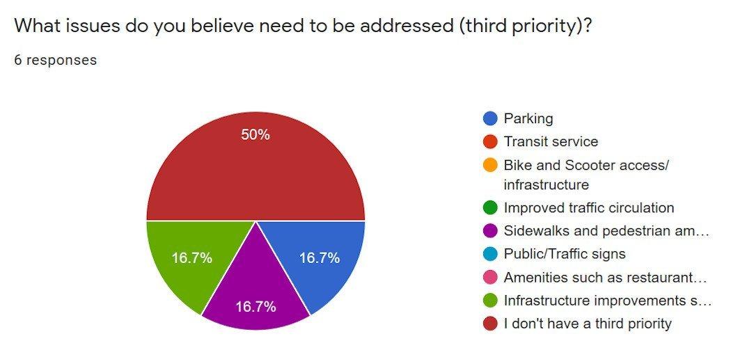 Hayden Tract Survey Results - Third Priority