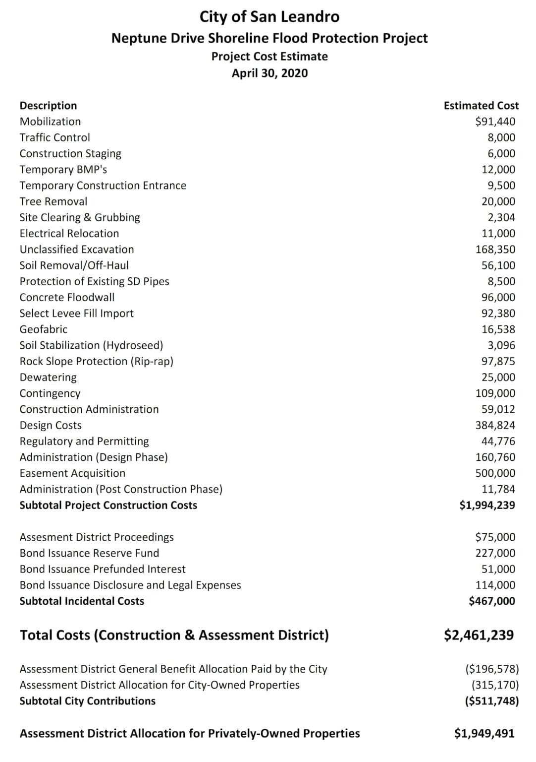 Netpune Drive Project Cost Estimate