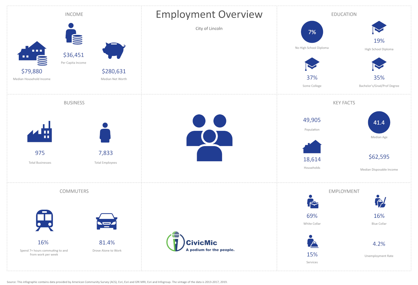 Lincoln Employment Overview