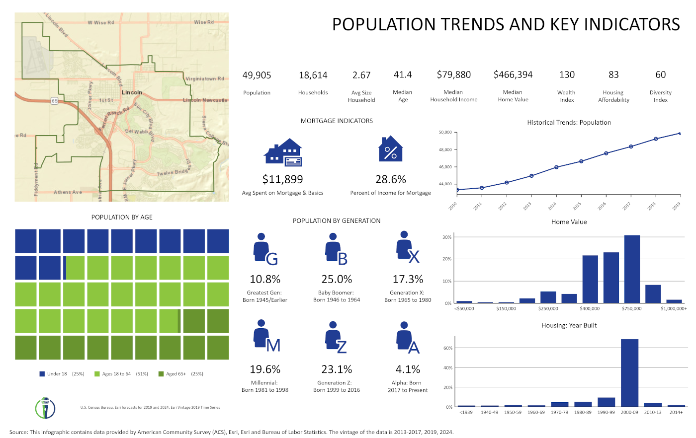Lincoln Population Trends