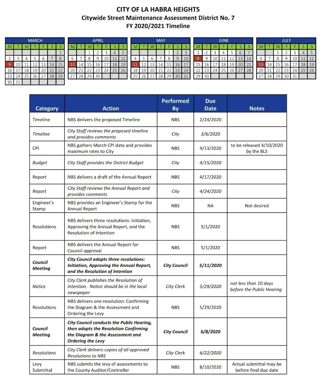 La Habra Heights BAD 7 2020-21 Levy Timeline