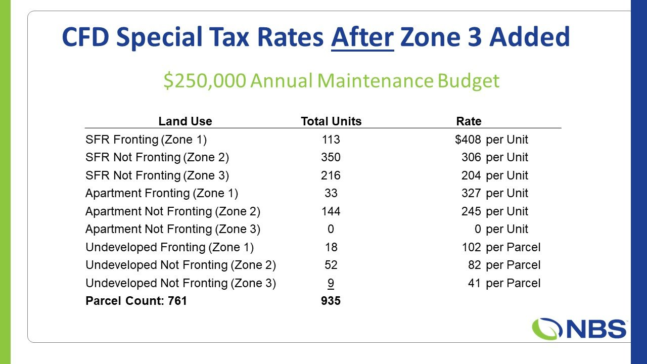 Hesperia Golf CFD Rates After Zone 3